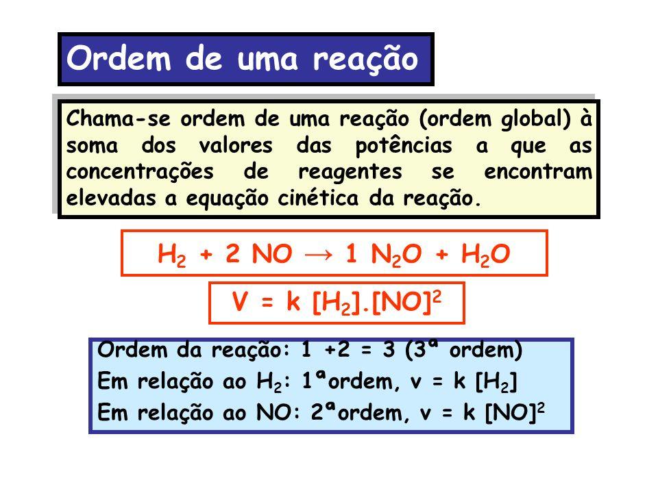 Ordem de uma reação H2 + 2 NO → 1 N2O + H2O V = k [H2].[NO]2